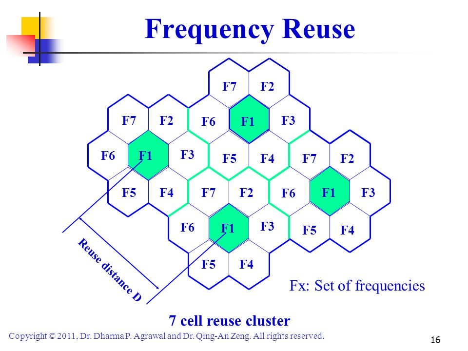 Frequency Reuse Fx: Set of frequencies 7 cell reuse cluster F1 F2 F3