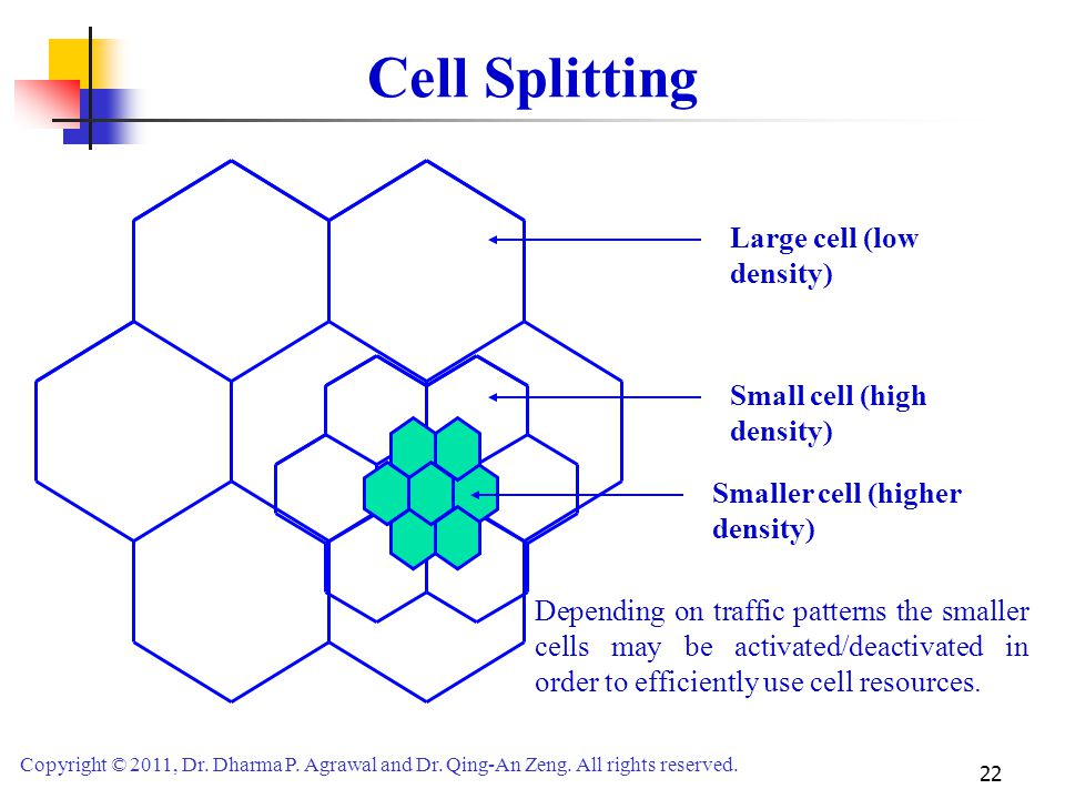 Cell Splitting Large cell (low density) Small cell (high density)