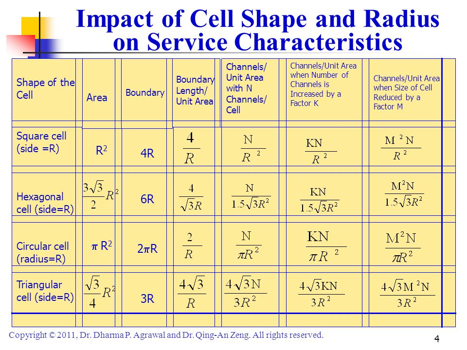 Impact of Cell Shape and Radius on Service Characteristics