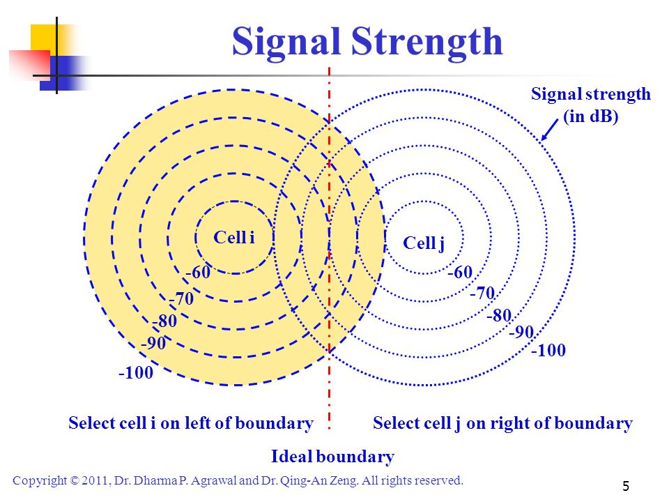 Signal strength (in dB)