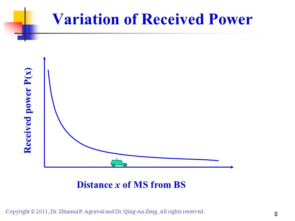 Variation of Received Power