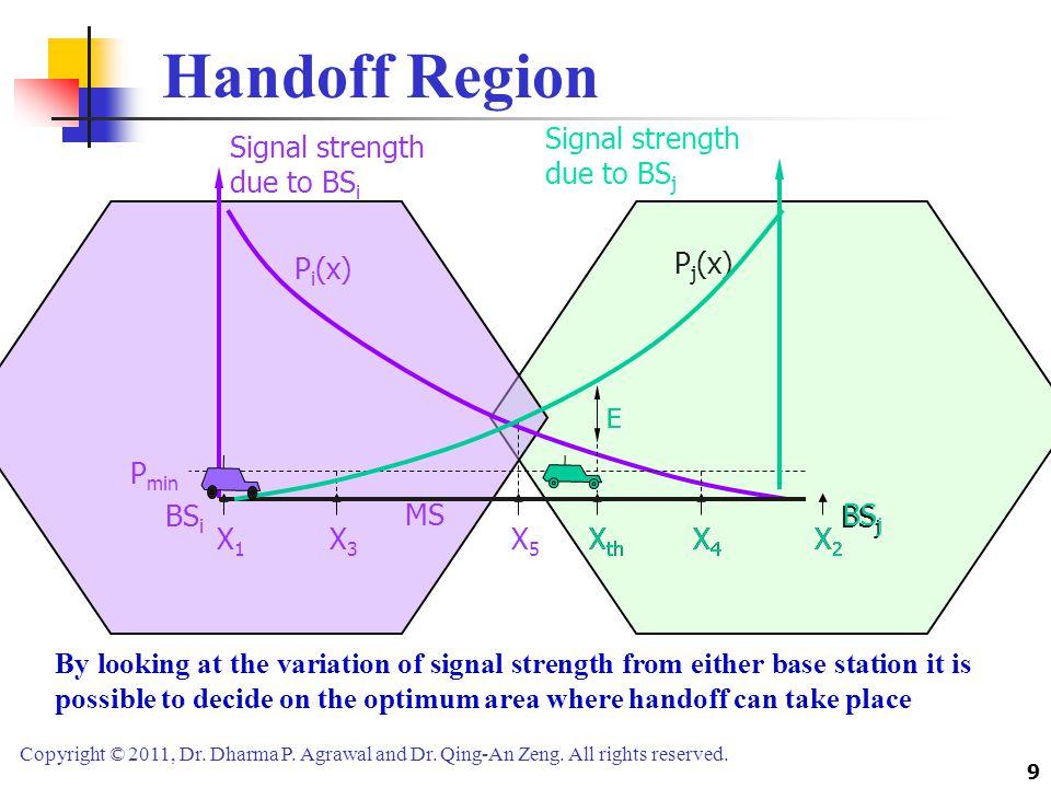 Handoff Region Signal strength due to BSj Signal strength due to BSi