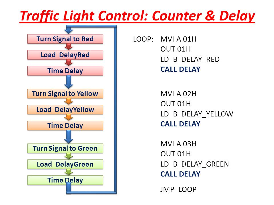 Traffic Light Control: Counter & Delay