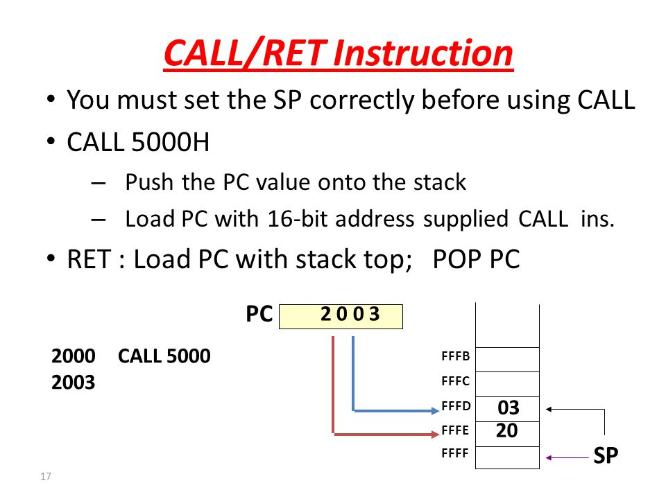 CALL/RET Instruction You must set the SP correctly before using CALL