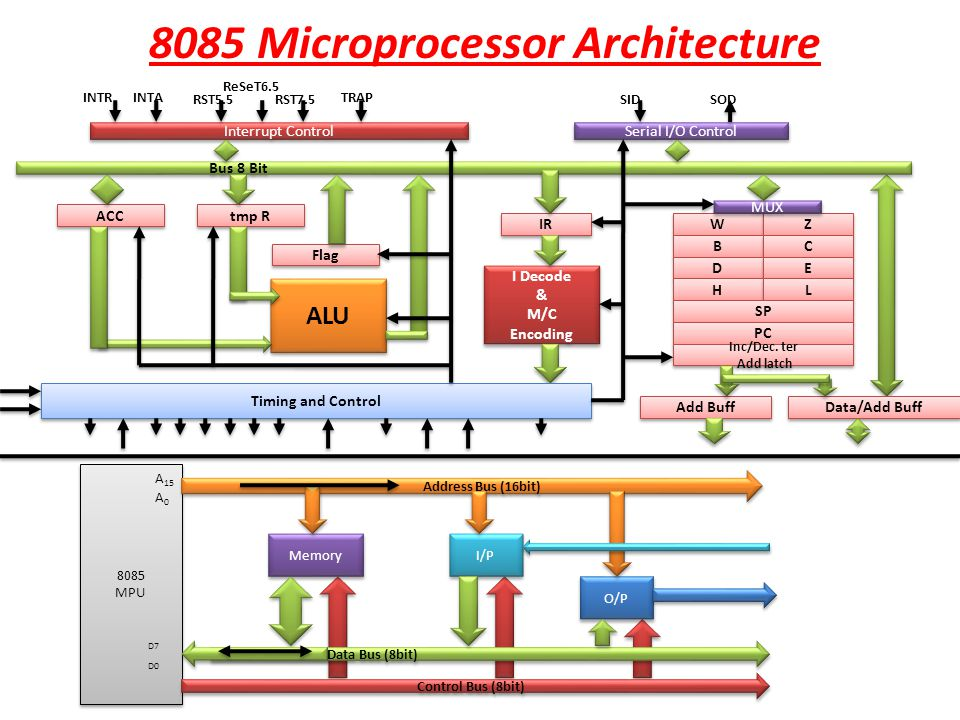 8085 architecture its assembly language programming for Architecture 8085 microprocessor