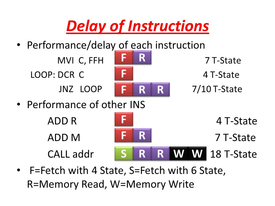 Delay of Instructions F R F F R R F F R S R R W W