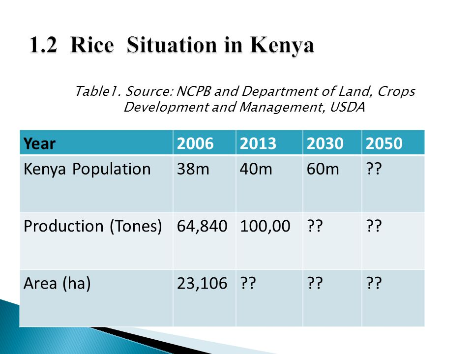 1.2 Rice Situation in Kenya