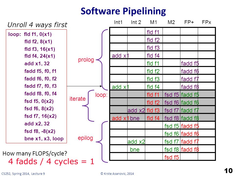 Software Pipelining 4 fadds / 4 cycles = 1 Unroll 4 ways first