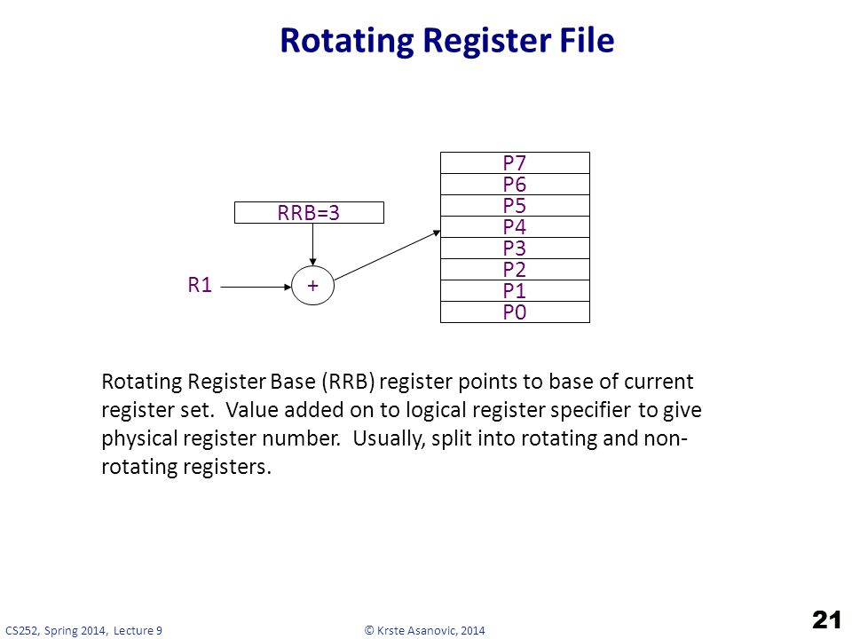 Rotating Register File
