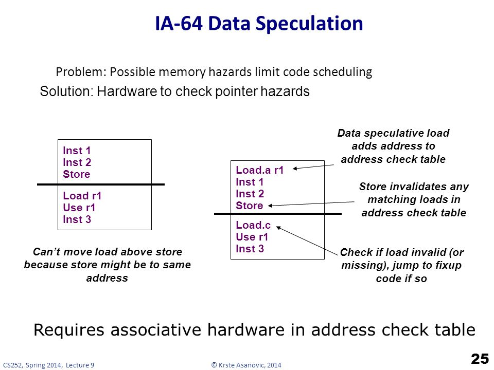 IA-64 Data Speculation Problem: Possible memory hazards limit code scheduling. Solution: Hardware to check pointer hazards.