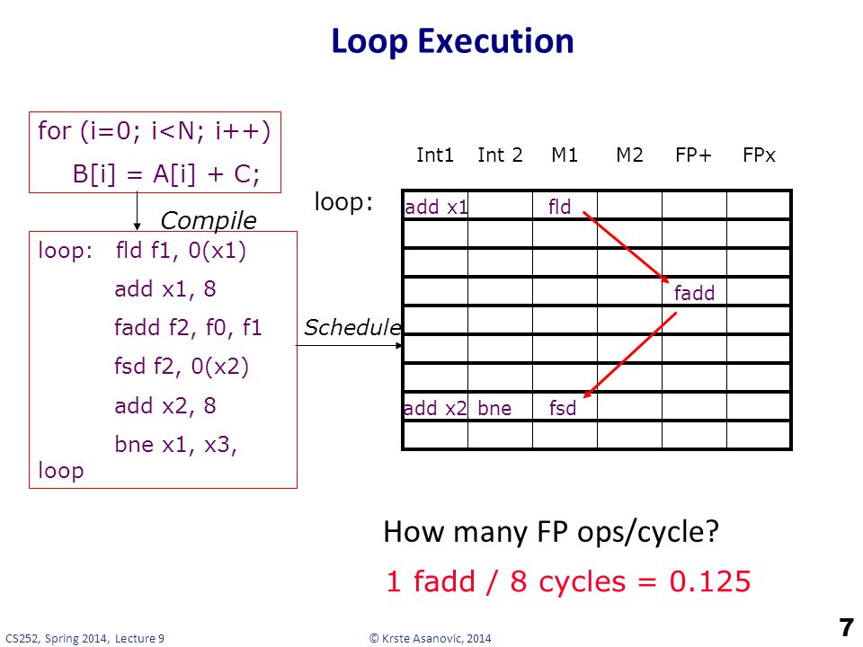 Loop Execution How many FP ops/cycle 1 fadd / 8 cycles = 0.125