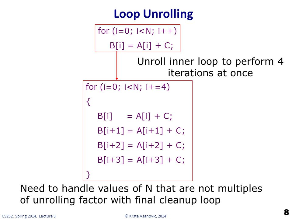 Unroll inner loop to perform 4 iterations at once