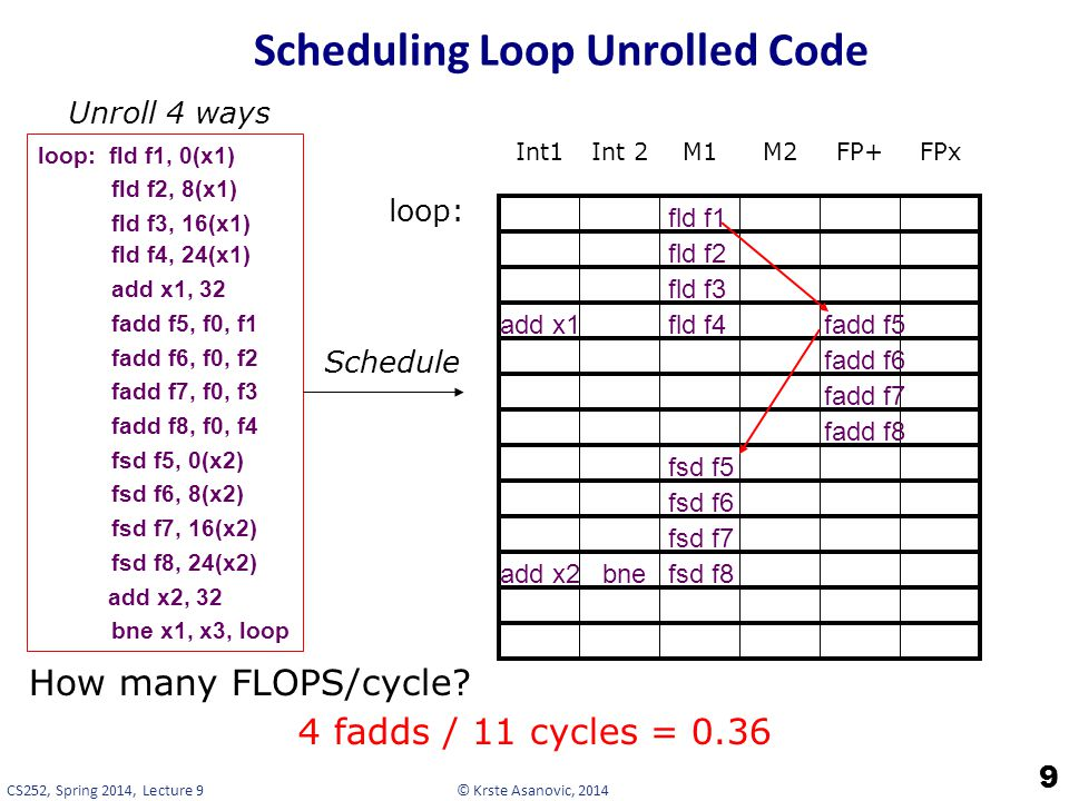 Scheduling Loop Unrolled Code