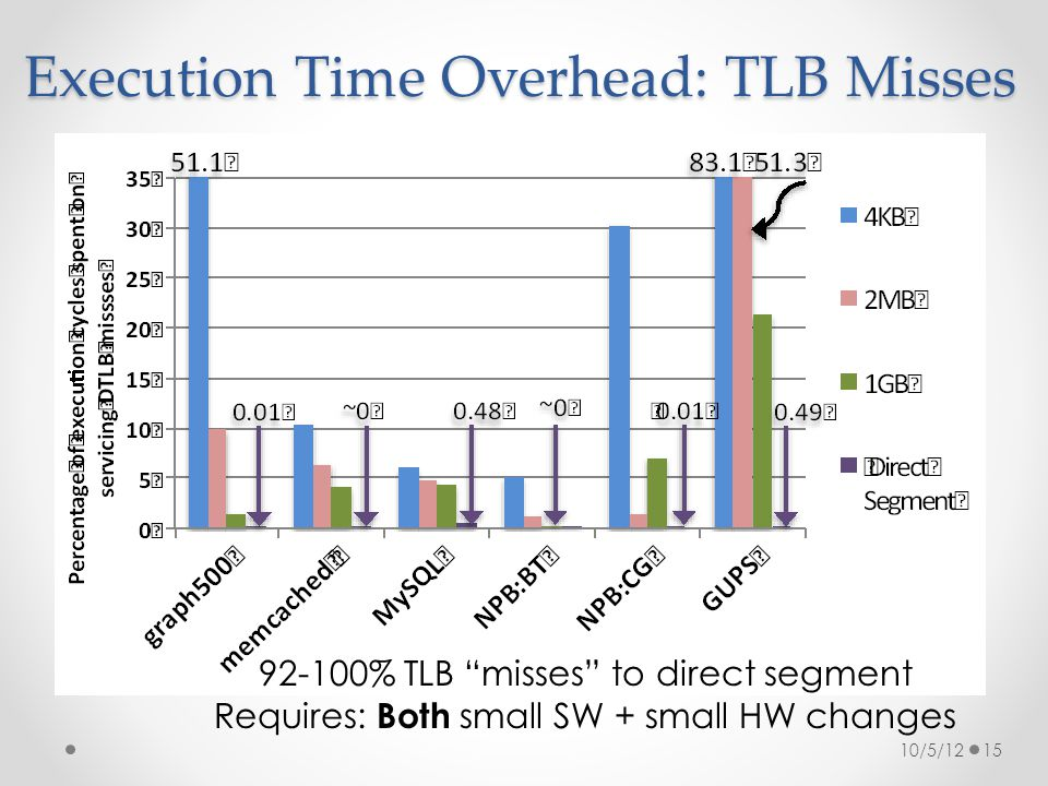 Execution Time Overhead: TLB Misses