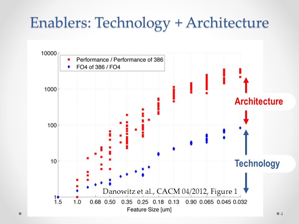 Enablers: Technology + Architecture