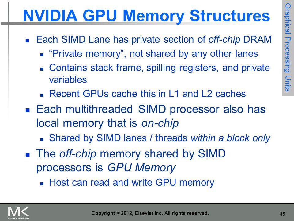 NVIDIA GPU Memory Structures