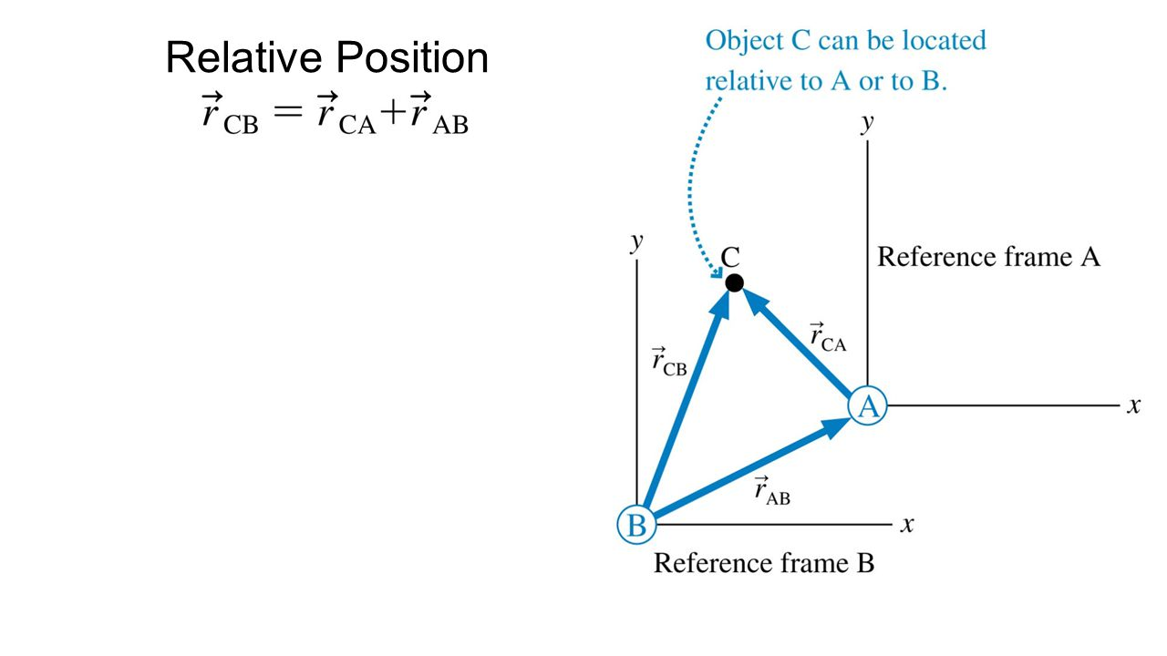 Relative Position
