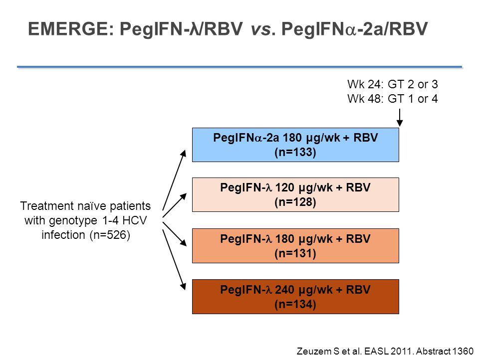 EMERGE: PegIFN-λ/RBV vs. PegIFNa-2a/RBV