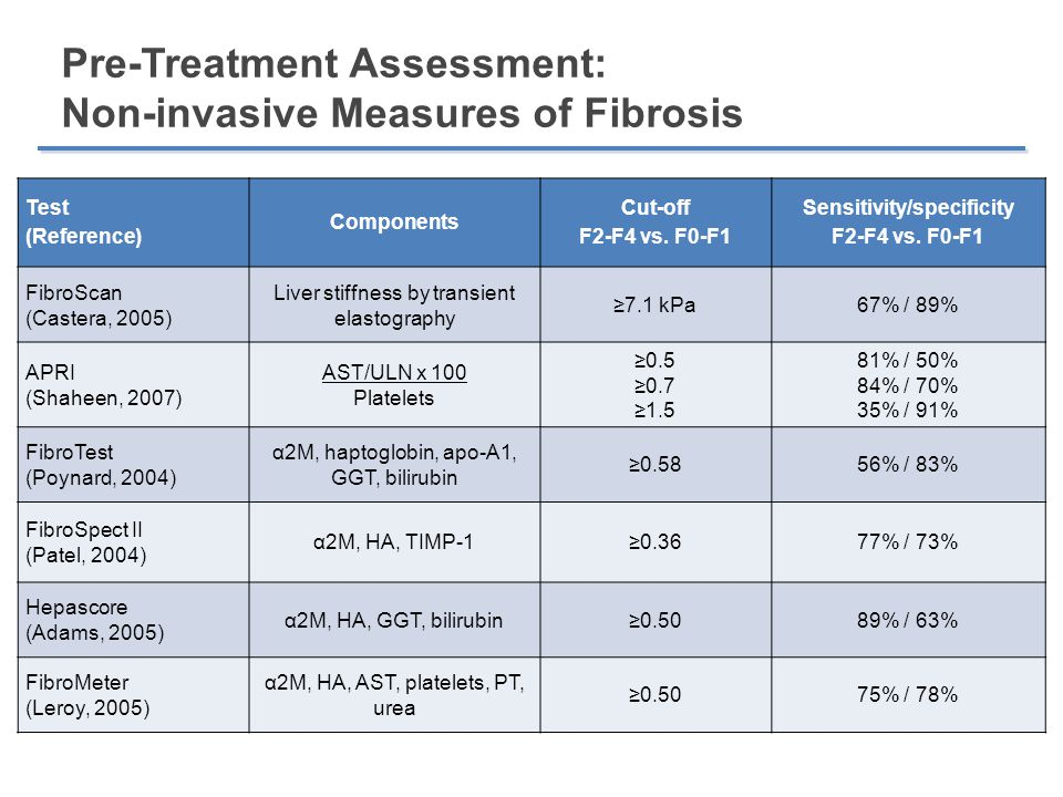 Pre-Treatment Assessment: Non-invasive Measures of Fibrosis