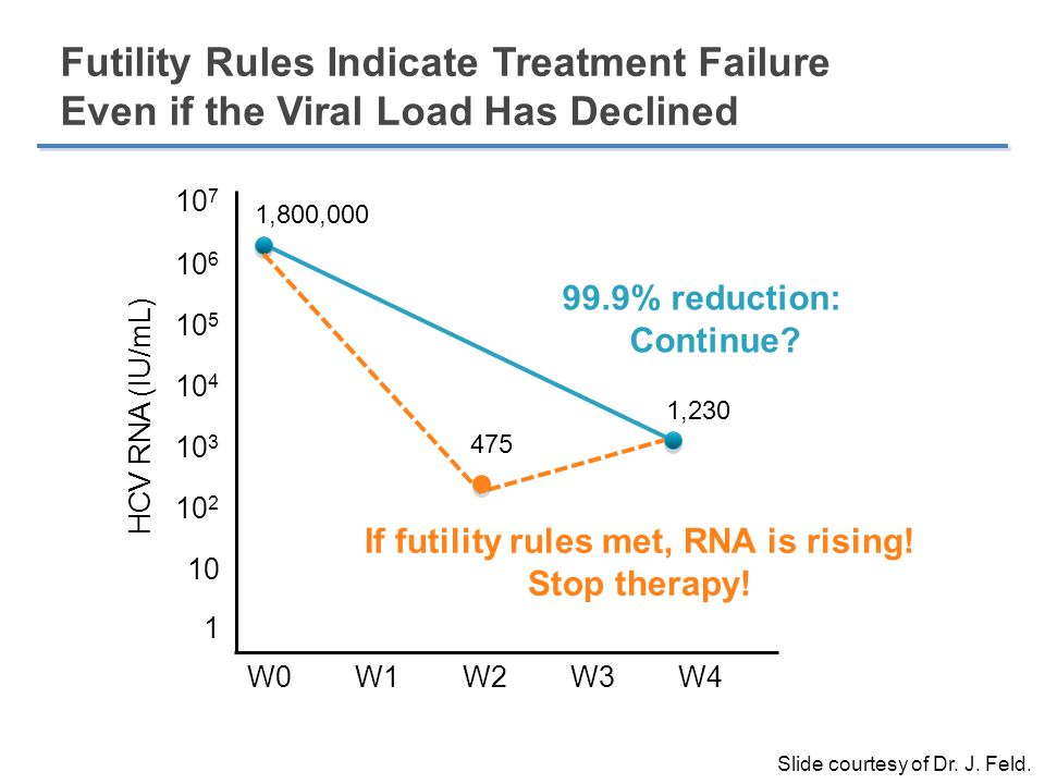 If futility rules met, RNA is rising!