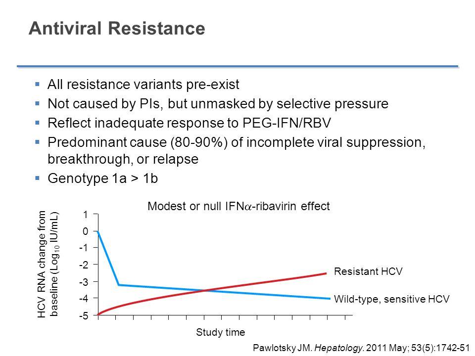 Antiviral Resistance All resistance variants pre-exist
