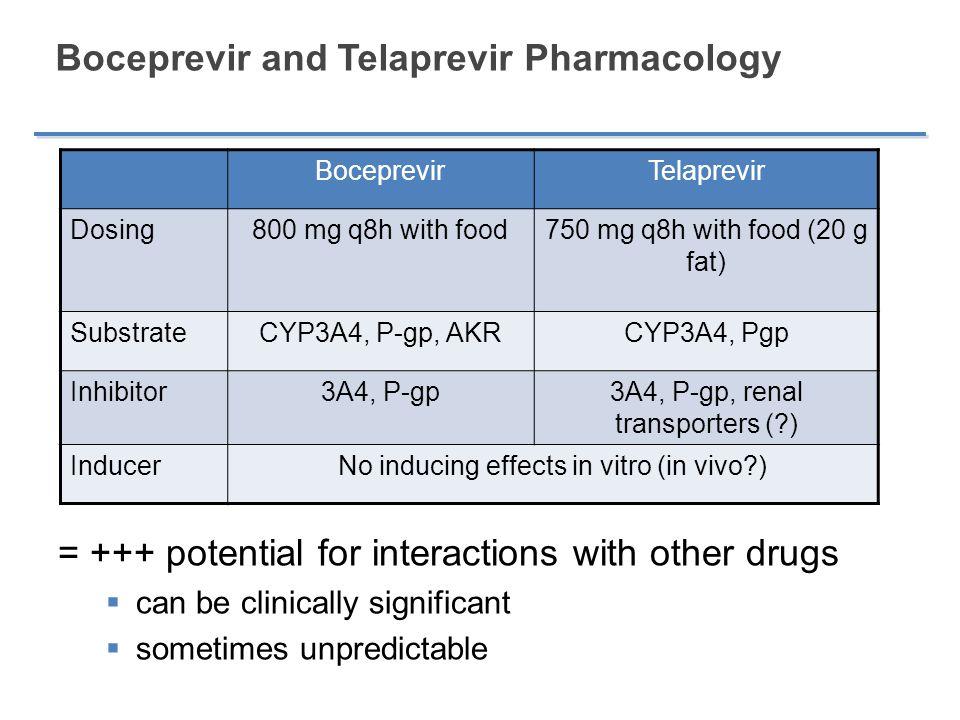 Boceprevir and Telaprevir Pharmacology