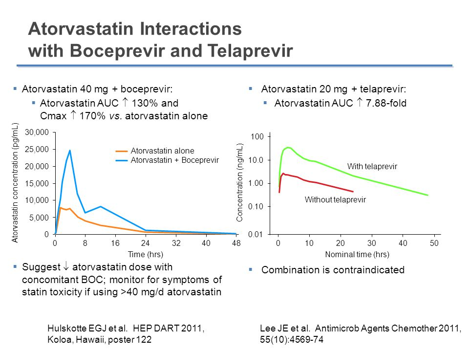 Atorvastatin Interactions with Boceprevir and Telaprevir