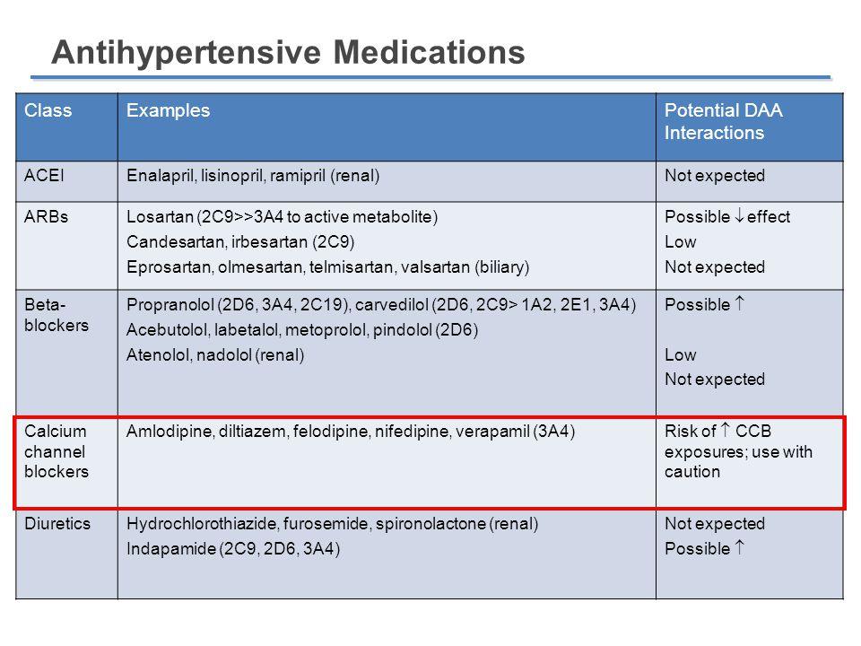Antihypertensive Medications