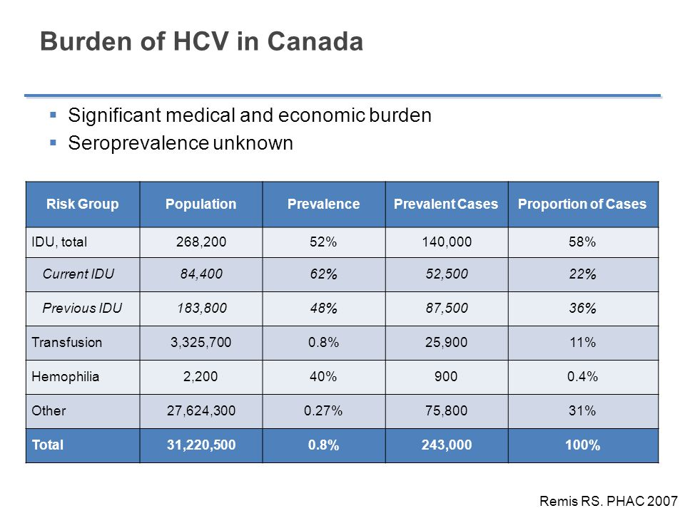 Burden of HCV in Canada Significant medical and economic burden