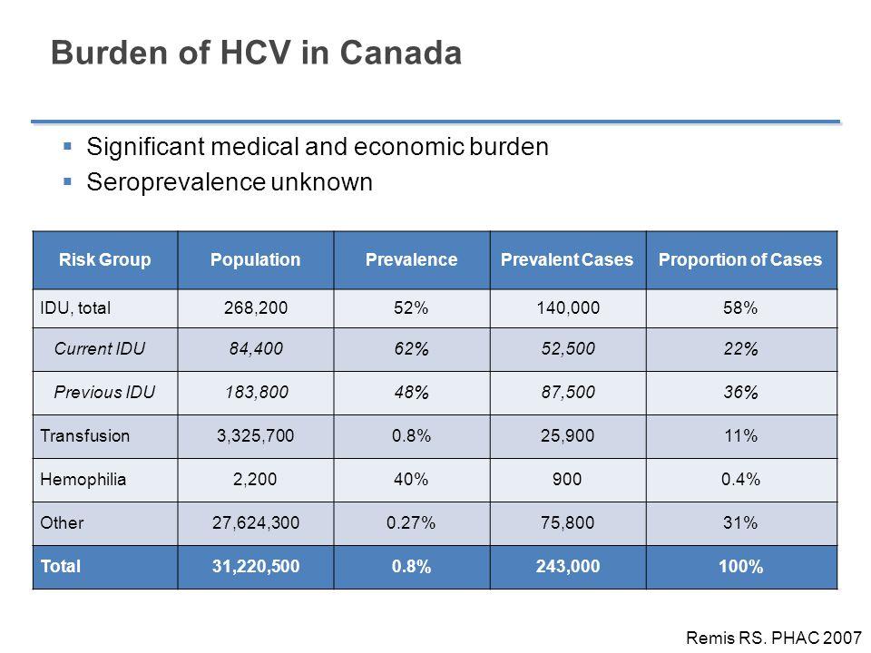 Burden of HCV in Canada Significant medical and economic burden