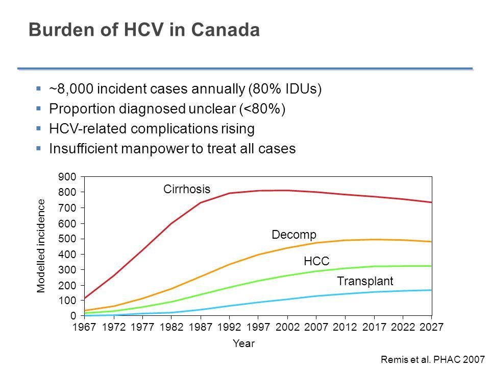 Burden of HCV in Canada ~8,000 incident cases annually (80% IDUs)