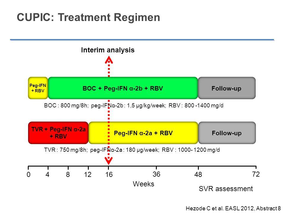 CUPIC: Treatment Regimen