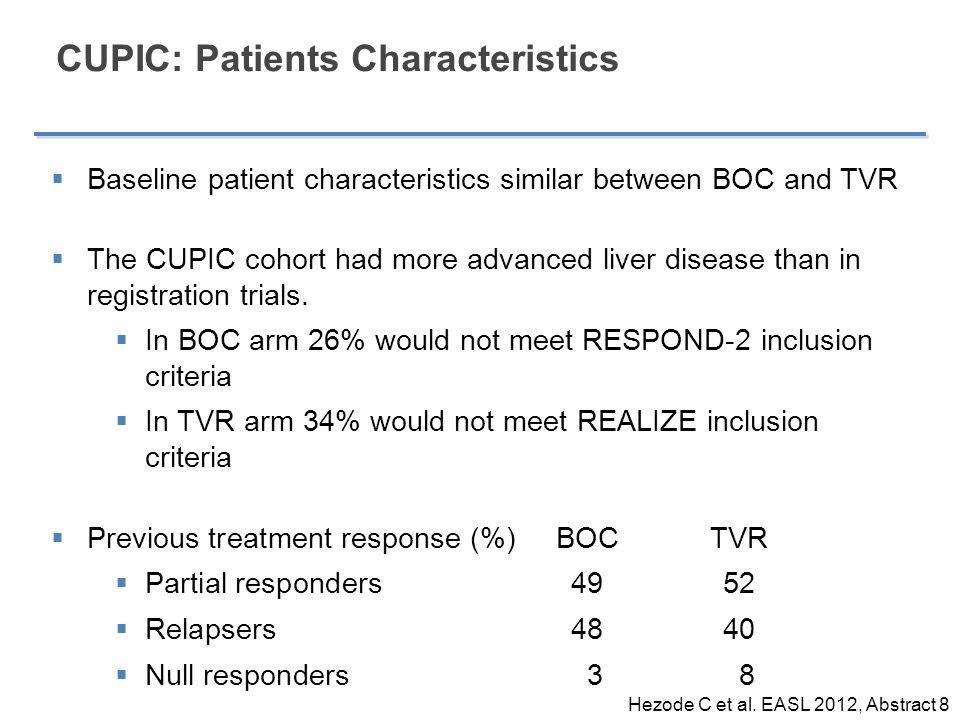 CUPIC: Patients Characteristics