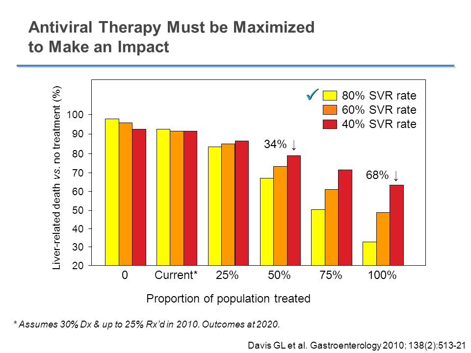 Antiviral Therapy Must be Maximized to Make an Impact