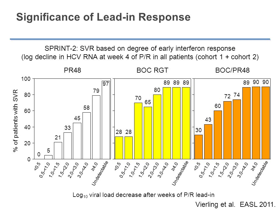 Significance of Lead-in Response