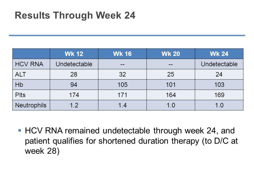 Results Through Week 24 Wk 12. Wk 16. Wk 20. Wk 24. HCV RNA. Undetectable. -- ALT. 28. 32.
