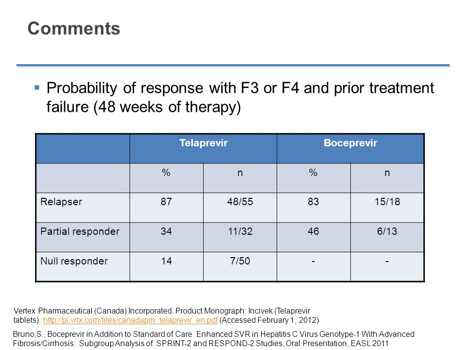 Comments Probability of response with F3 or F4 and prior treatment failure (48 weeks of therapy) Telaprevir.