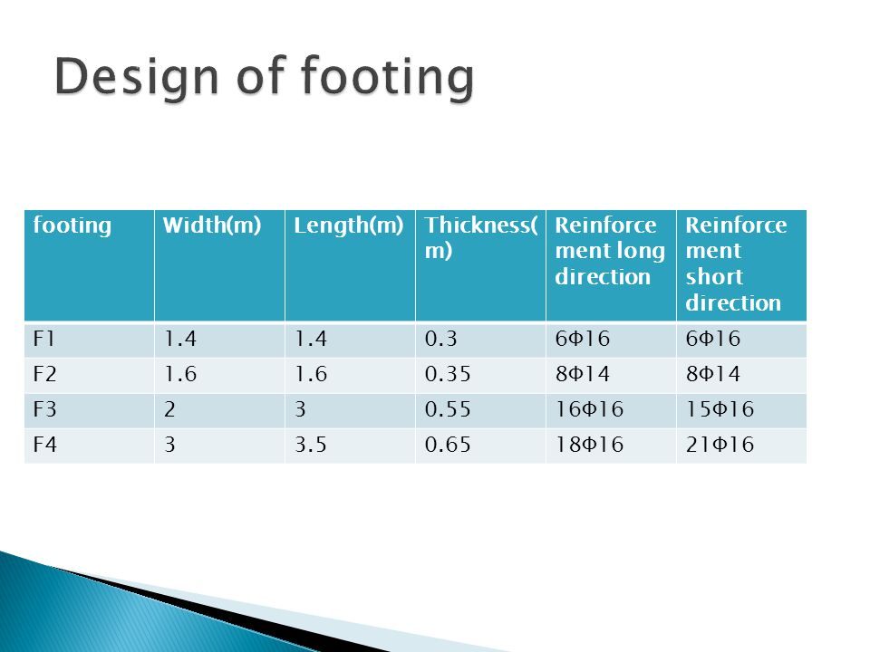 Design of footing footing Width(m) Length(m) Thickness(m)