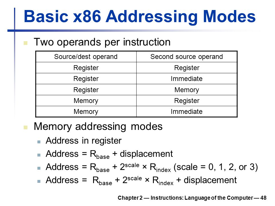Basic x86 Addressing Modes