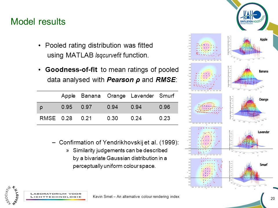 Model results Pooled rating distribution was fitted