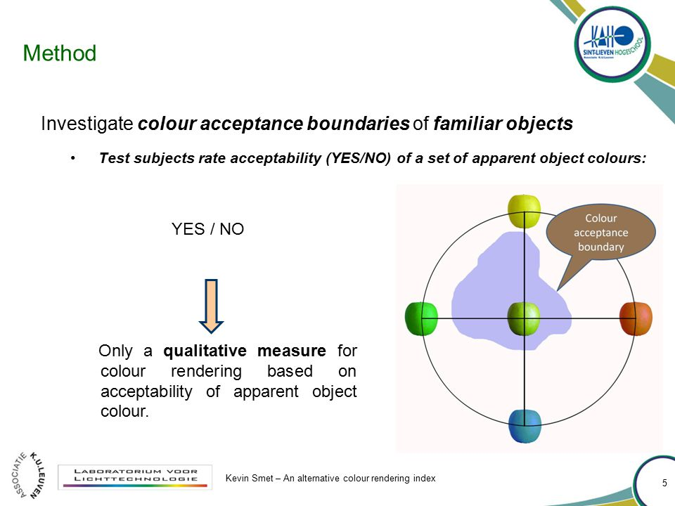 Method Investigate colour acceptance boundaries of familiar objects