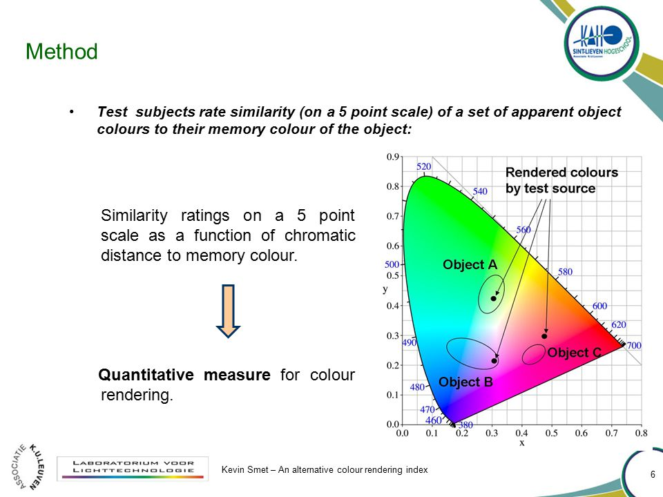 Method Test subjects rate similarity (on a 5 point scale) of a set of apparent object colours to their memory colour of the object: