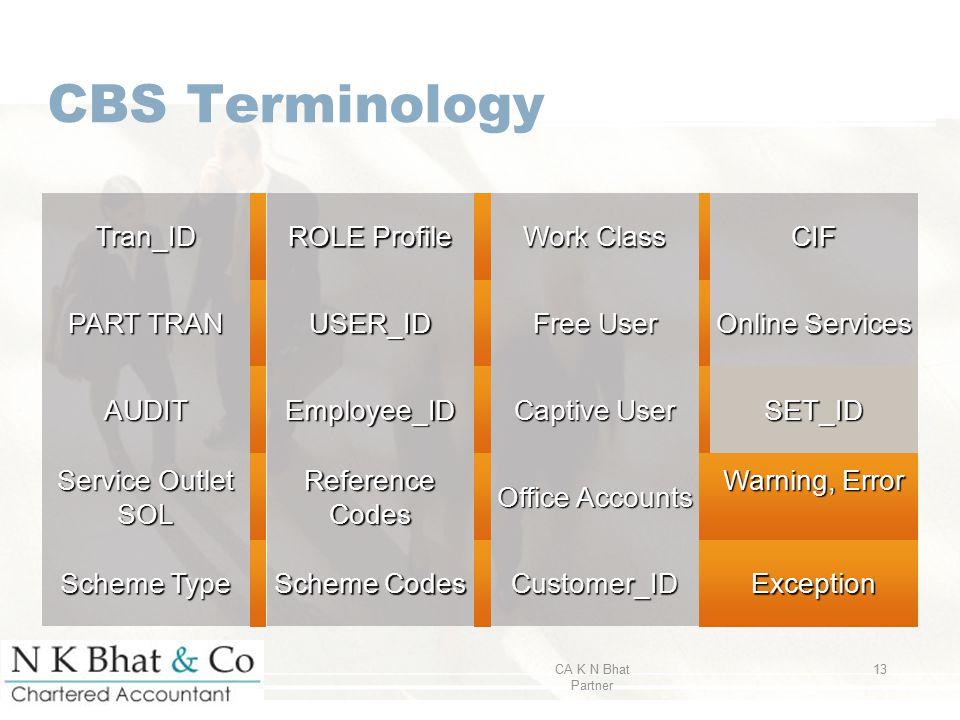 CBS Terminology Tran_ID ROLE Profile Work Class CIF PART TRAN USER_ID