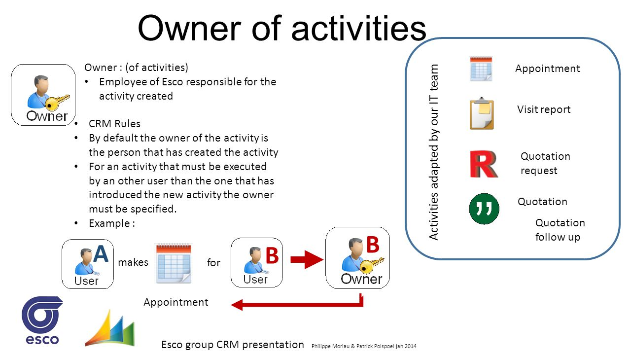 Owner of activities B A B Activities adapted by our IT team