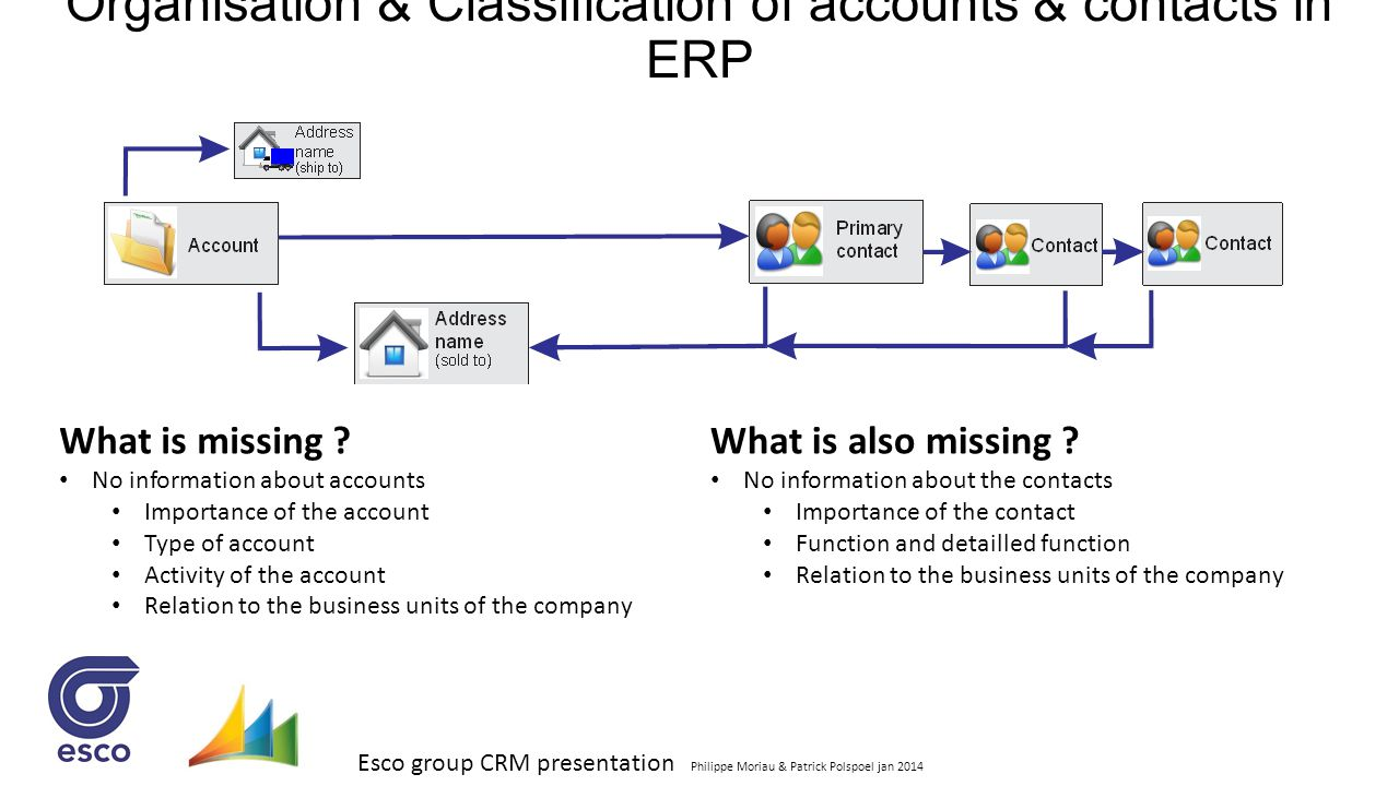 Organisation & Classification of accounts & contacts in ERP
