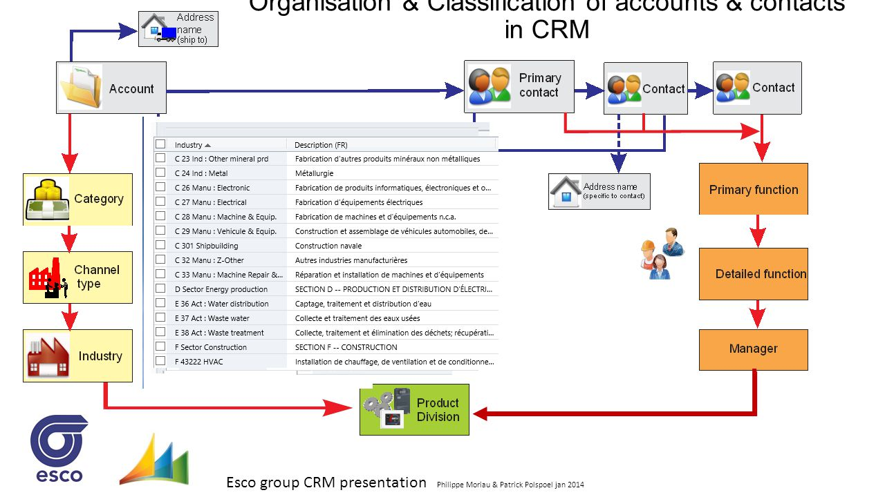 Organisation & Classification of accounts & contacts in CRM