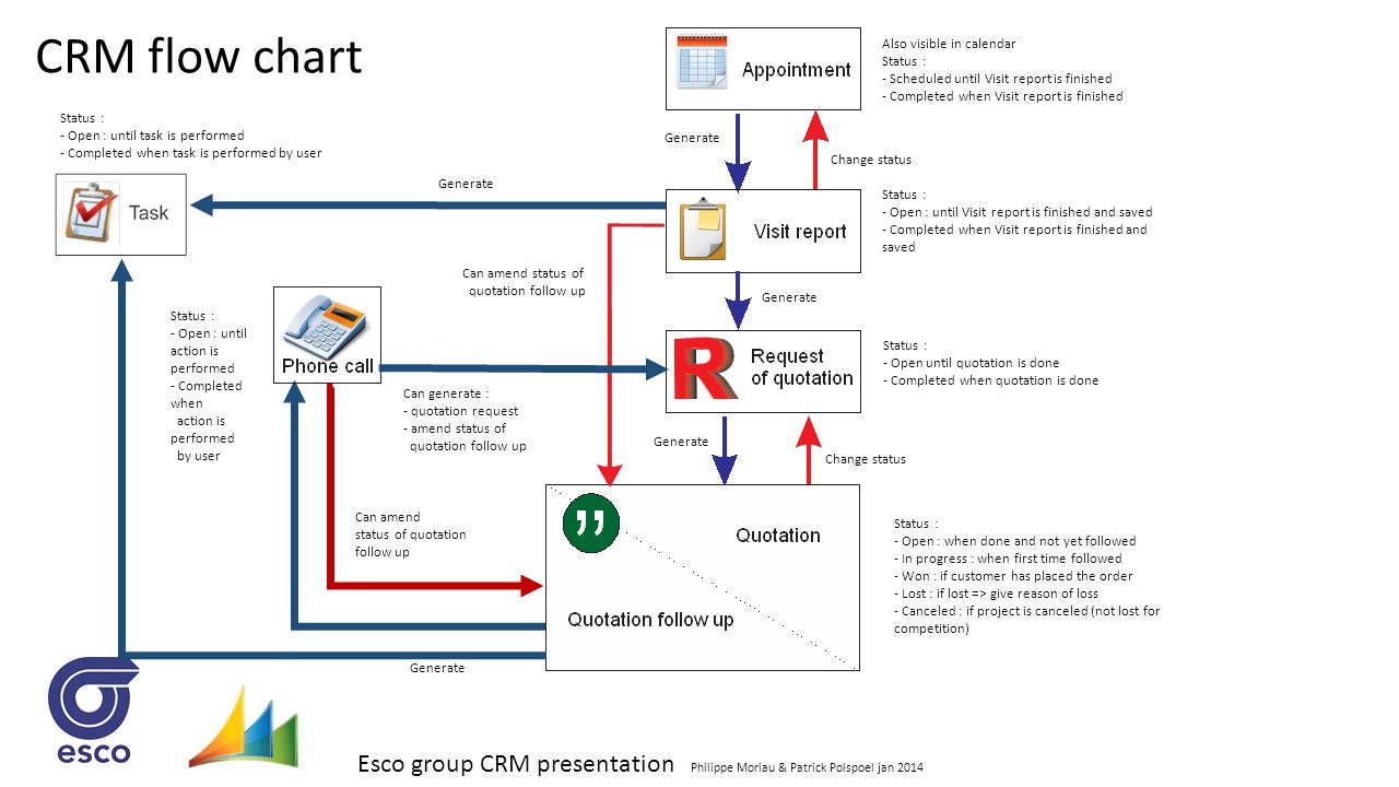 CRM flow chart Also visible in calendar Status :