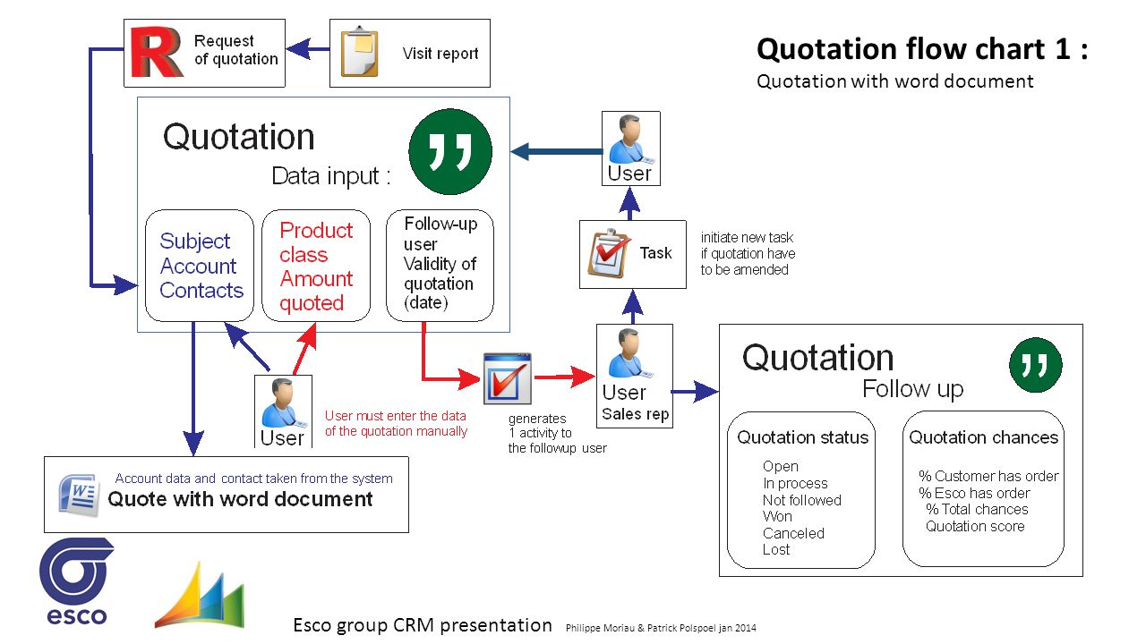 Quotation flow chart 1 : Quotation with word document