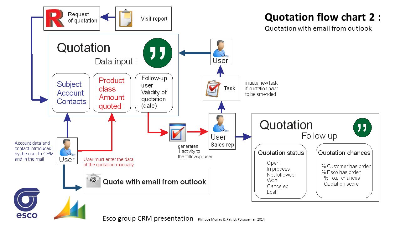 Quotation flow chart 2 : Quotation with email from outlook