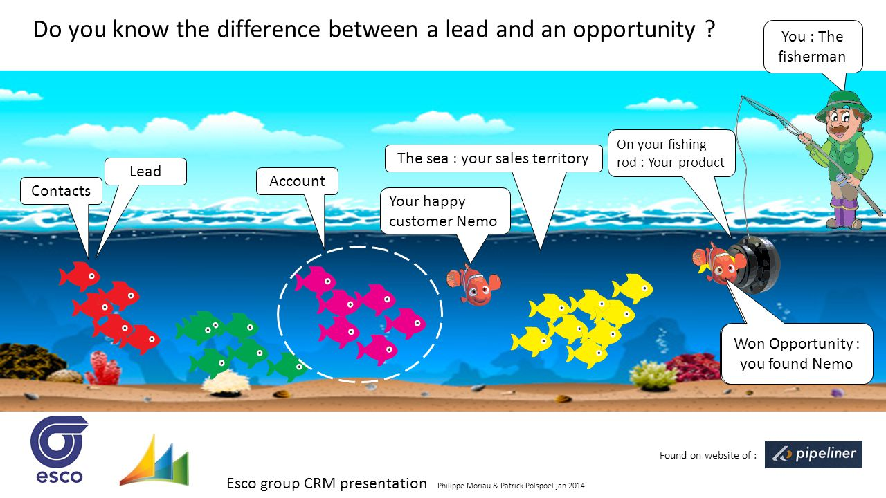Do you know the difference between a lead and an opportunity